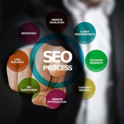 Is SEO Worthwhile for Every Company?